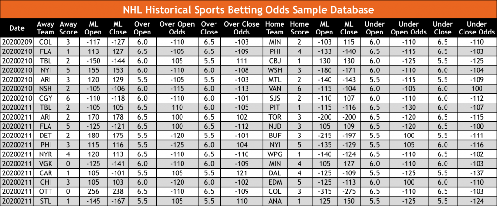 NHL Hockey Historical Sports Betting Odds Sample Database OddsWarehouse