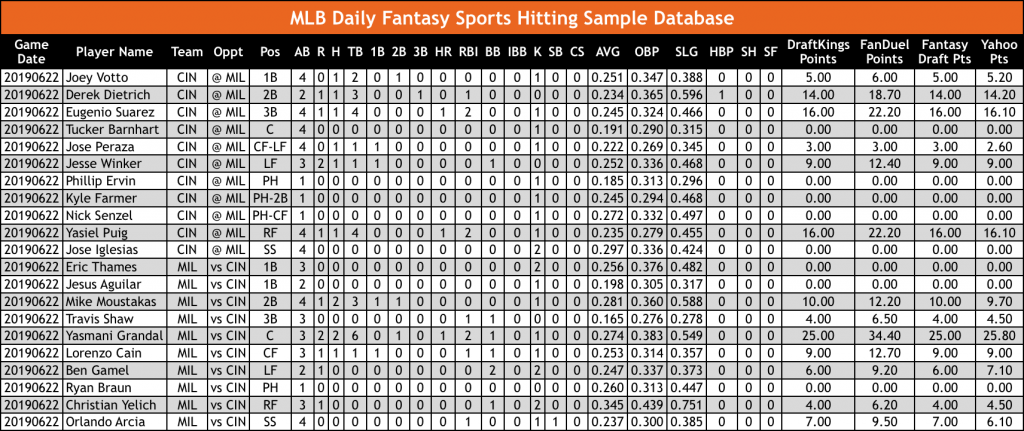 MLB Daily Fantasy Sports DFS Hitting Database OddsWarehouse