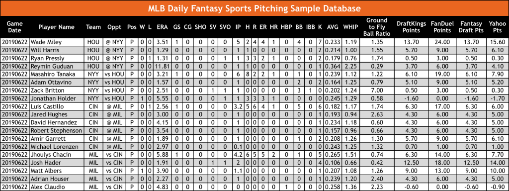 MLB Daily Fantasy Sports DFS Pitching Database OddsWarehouse