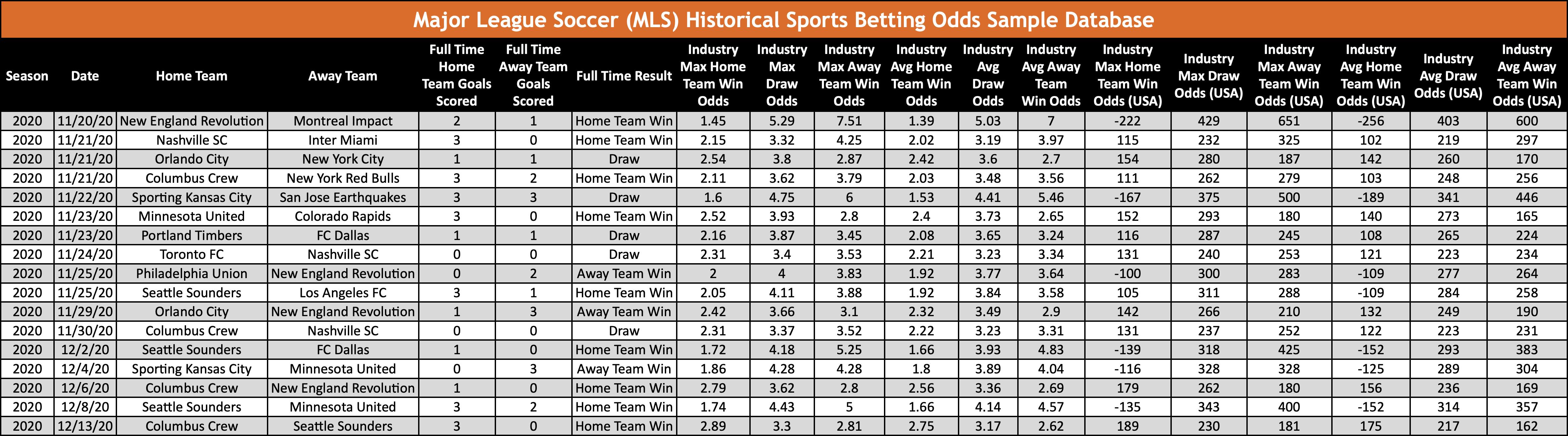 MLS Soccer Historical Sports Odds Sample Database OddsWarehouse